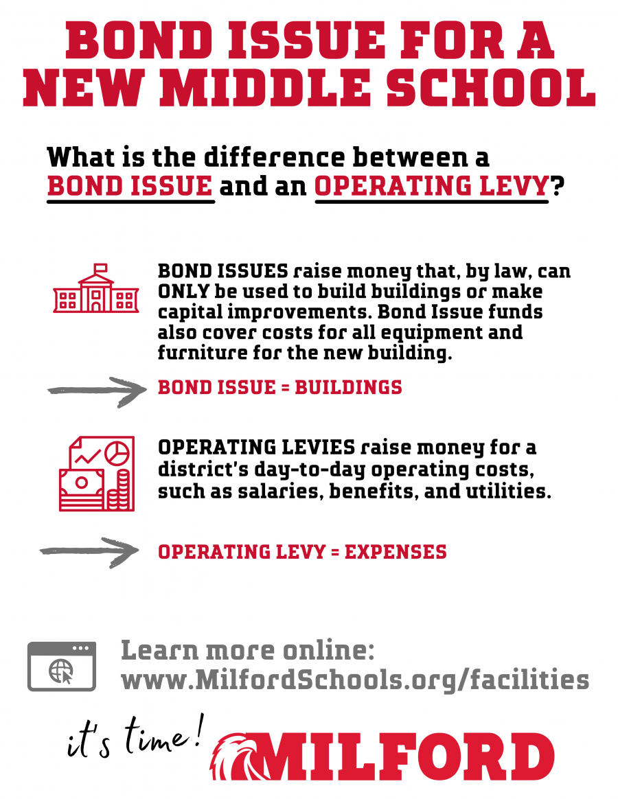 bond issue operating levy graphic