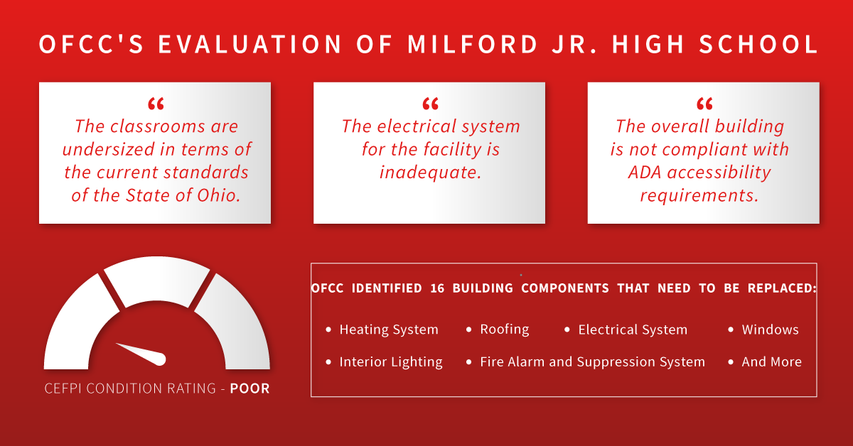 OFCC Assessment of MJHS