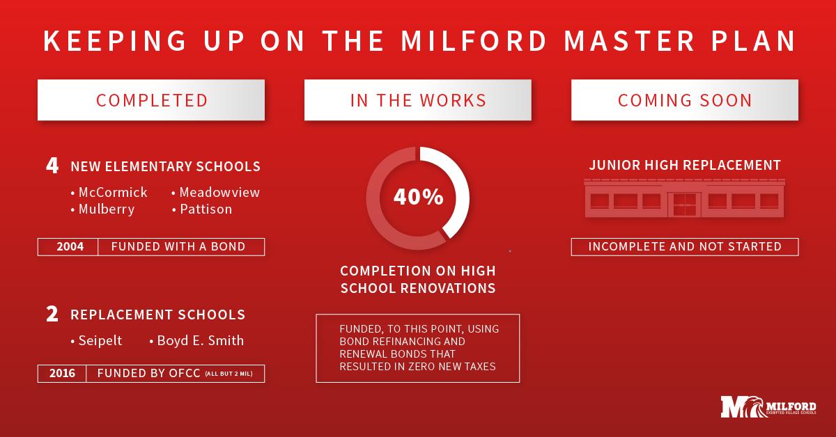 Status of Milford's Facility Master Plan